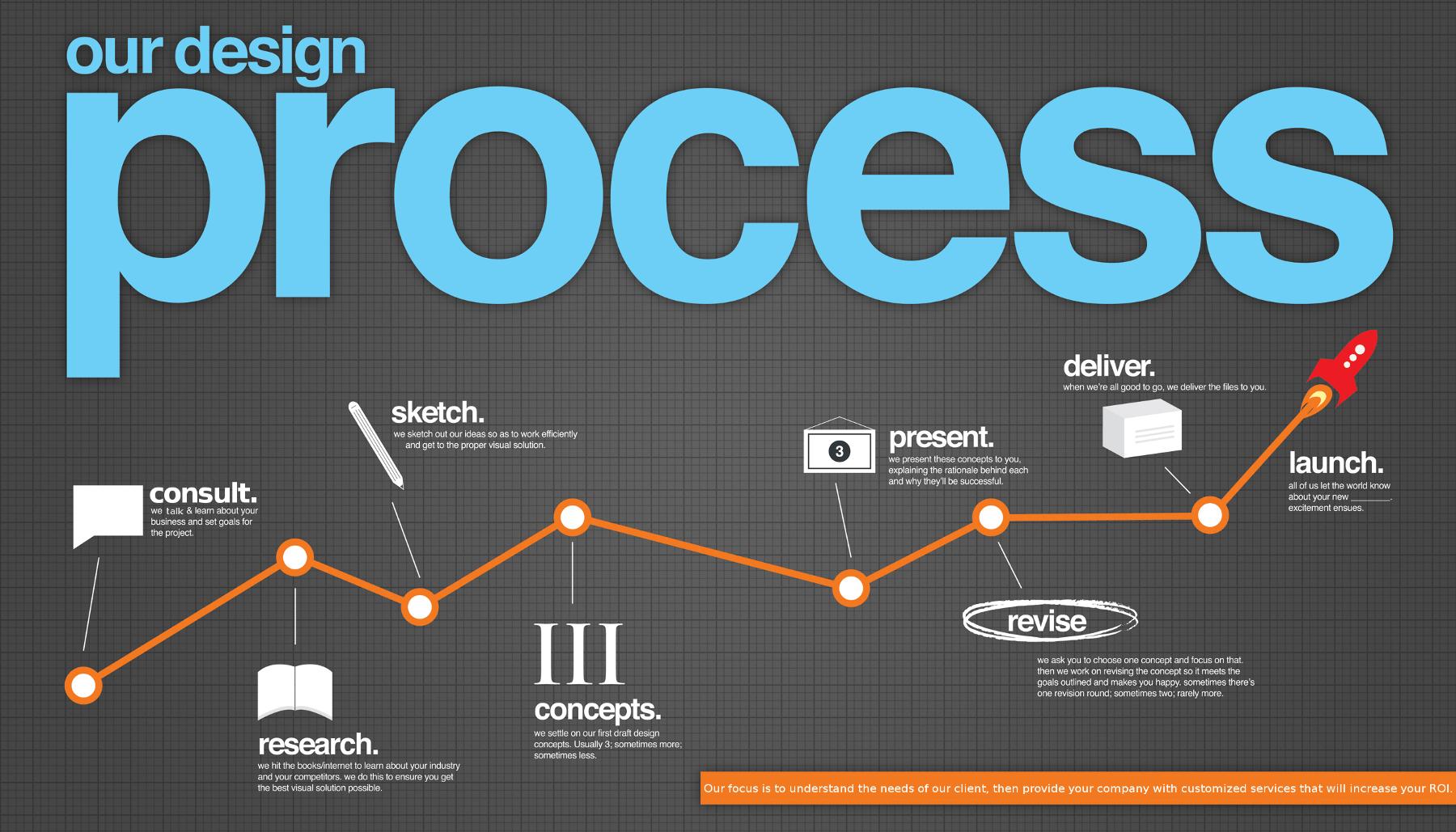Дизайн сайта помогает улучшить поведенческие факторы