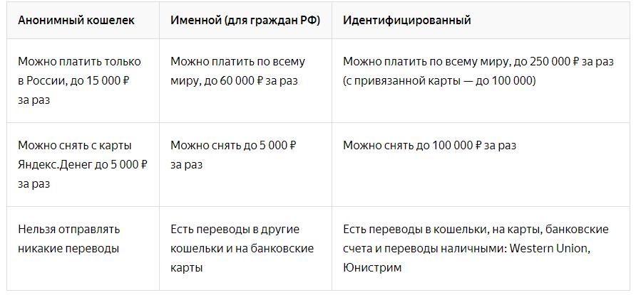 Идентификация клиента ЯД