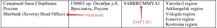 SWIFT-код для карты Сбербанка