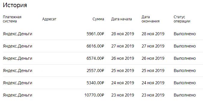 Заработок канала в Яндекс Дзен Зато не в кредит