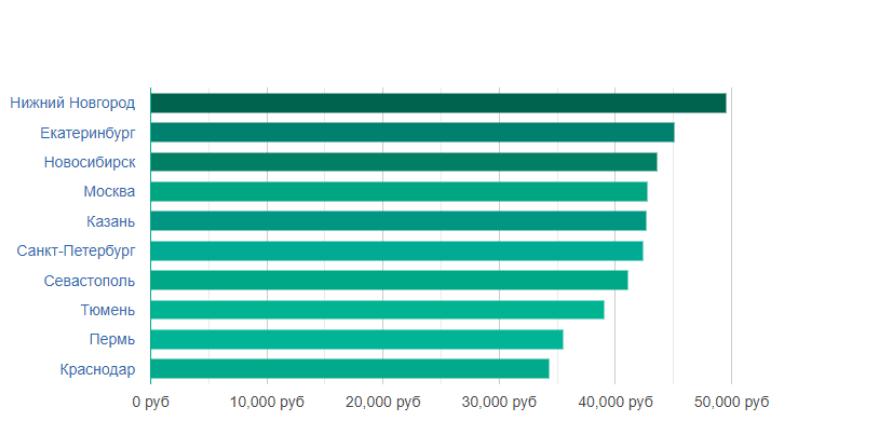 Зарплата SMM-менеджера в разных городах России