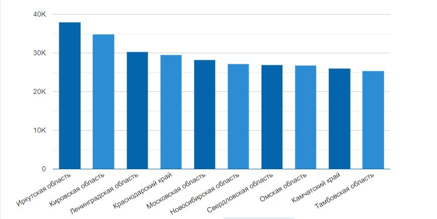 Средняя зарплата копирайтера в регионах России