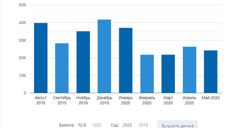 Средняя зарплата копирайтера в России