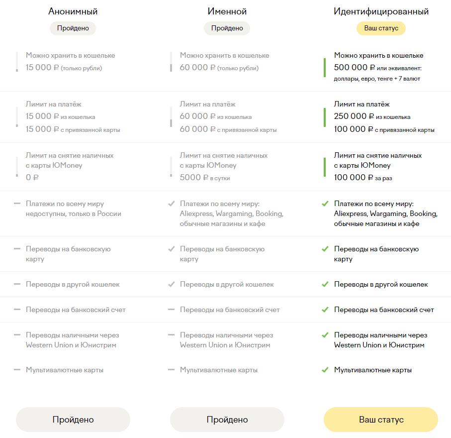 Уровни идентификации ЮMoney
